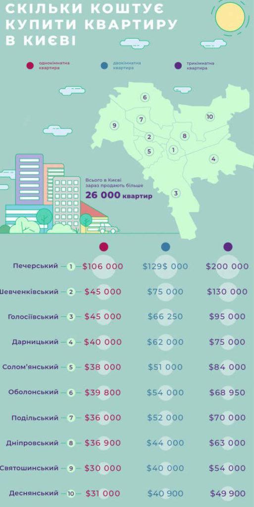 Инфографика цена на недвижимость в Киеве 2019